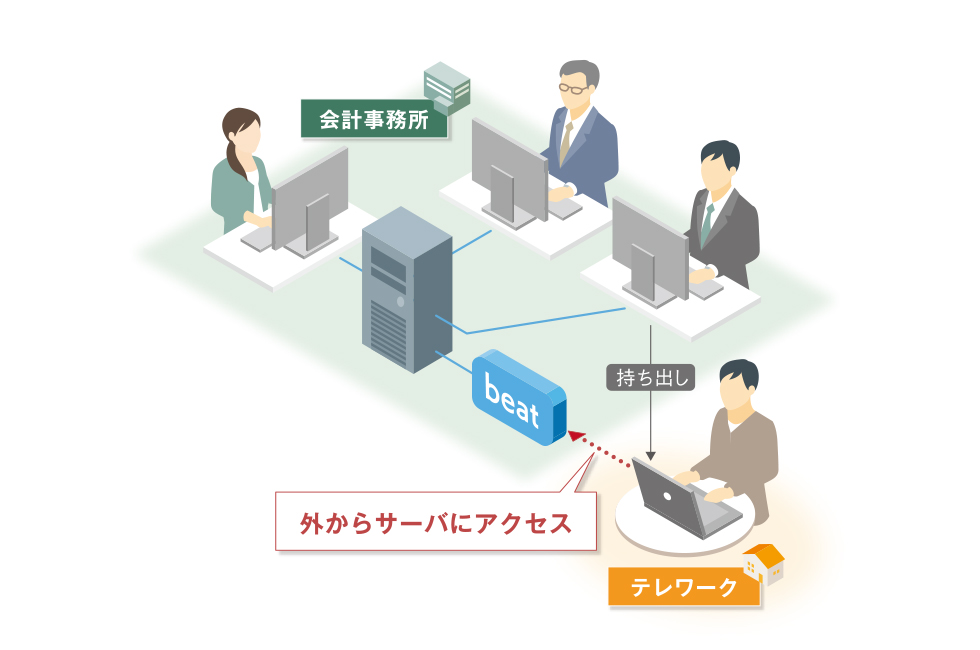 所内でご利用中のパソコンを持ち出して外出先・在宅など事務所の外からサーバにアクセスして利用できるため、事務所内にいる時と同じ操作性が実現できます。