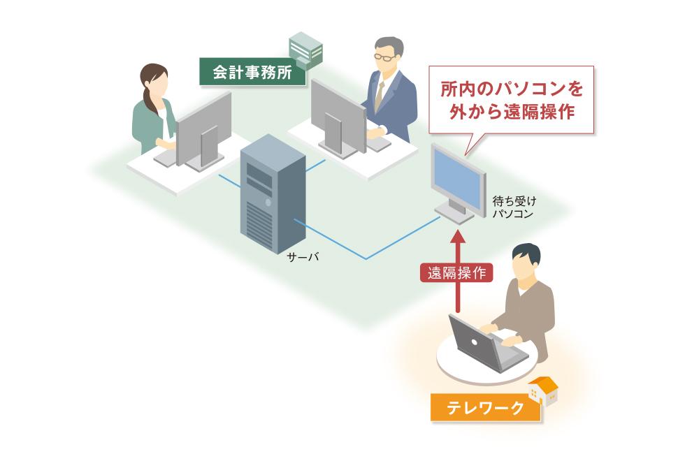 自宅のパソコンから事務所のパソコンを遠隔操作したい。